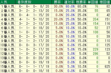 根岸S(2019)用人気データ