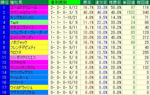 根岸S(2019)用種牡馬データ