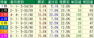 根岸S(2019)用枠番データ