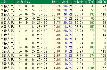 フェブラリーS(2019)用人気データ